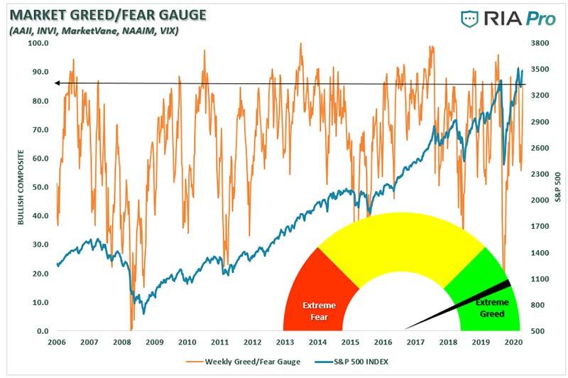 Fear Greed Gauge