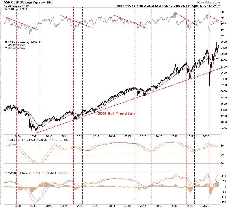 Market Chart 2