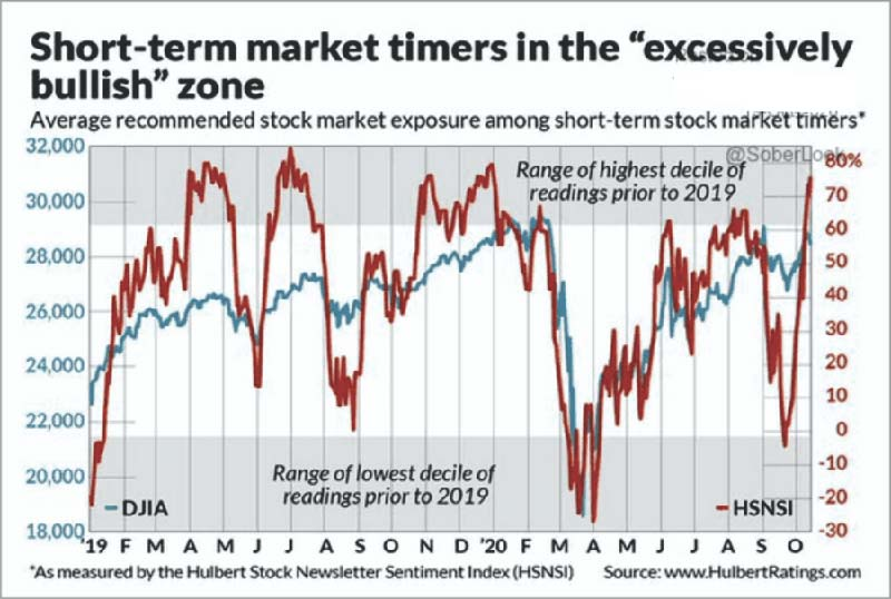 Market Timers Chart 1
