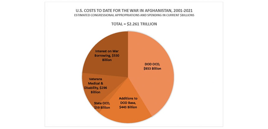 The War In Afghanistan Has Cost Over 2.26 Trillion