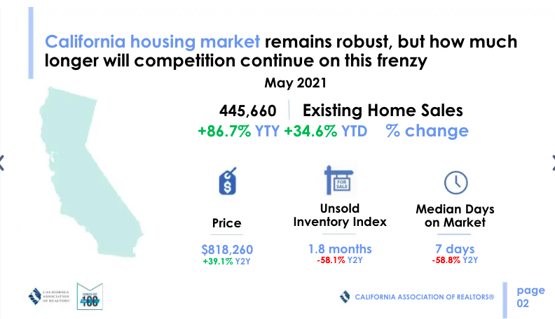 California Median Home Price Breaks 800000 And Is Still Climbing