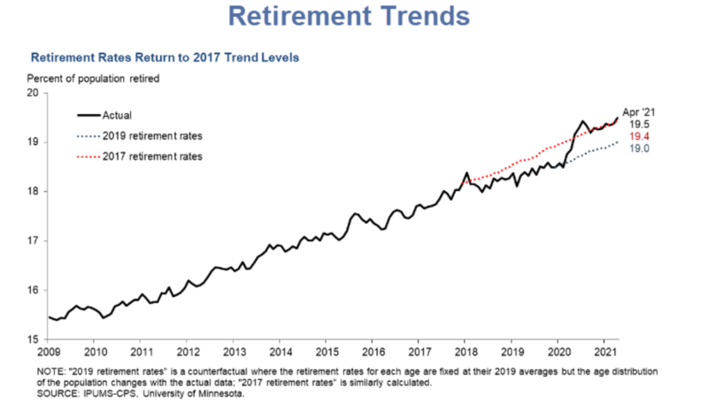Fed Chair Is Concerned Over The Rapid Rise In Retirements