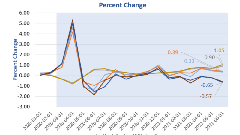 Real Hourly Wages Have Declined 11 Out Of The Last 14 Months