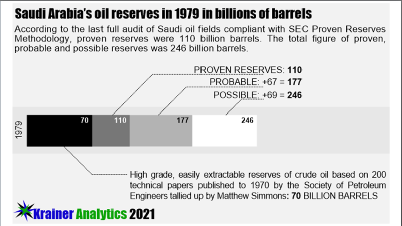 The Coming Energy Crisis – The Case Of Dwindling Saudi Oil Reserves