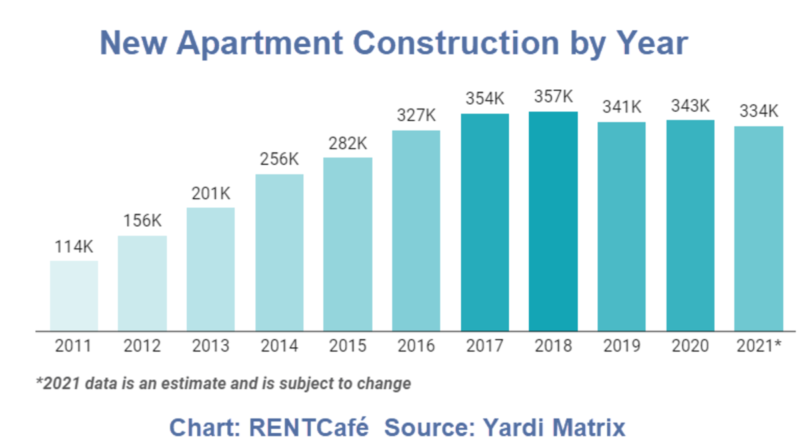 Apartment Construction Tops 330000 For 5th Consecutive Year