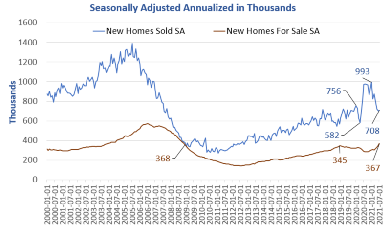 New Home Sales Rise But Supply Jumps To Most Since Nov 2008