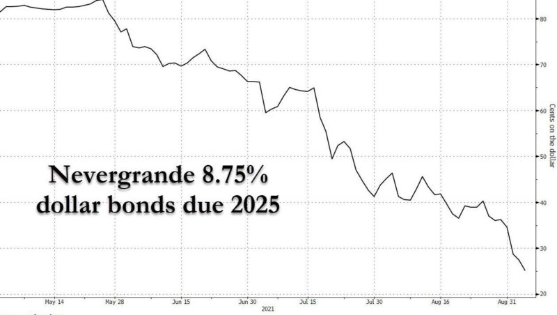 Evergrande Bonds Halted Amid Liquidation Panic As Contagion Spreads To Other Chinese Junk