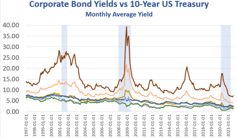 The Corporate Junk Bond Bubble In Two Pictures