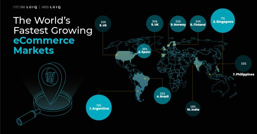 The Worlds Fastest Growing eCommerce Markets