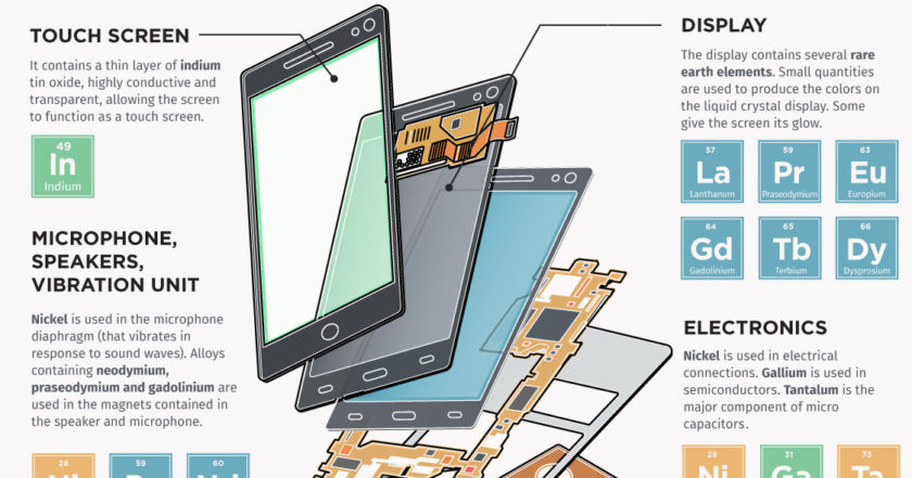 Visualizing The Critical Metals In A Smartphone