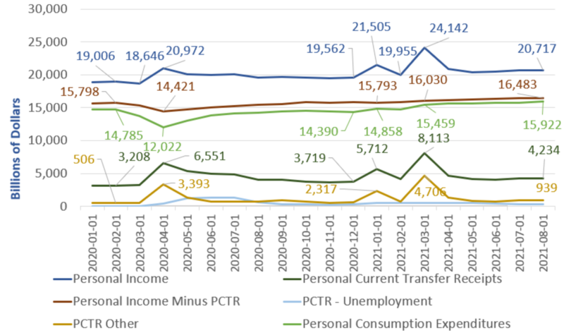 Personal Income Shows No Sustainable Progress Since April Of 2020