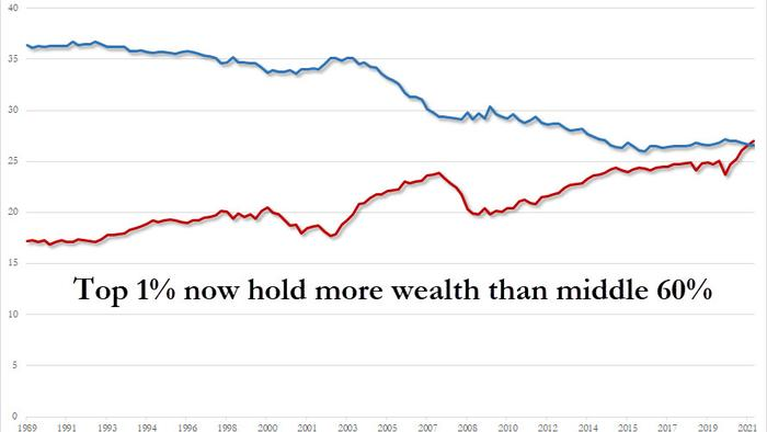 The Top 1 Now Own More Wealth Than The Entire Middle Class