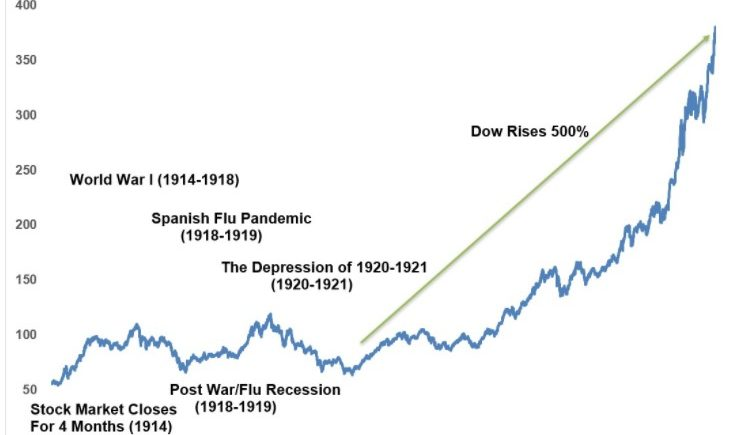 Why We Arent Repeating The Roaring 20s Analog