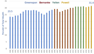 How The Feds Inflation Policies Benefited The Top 1 In Pictures Part 1